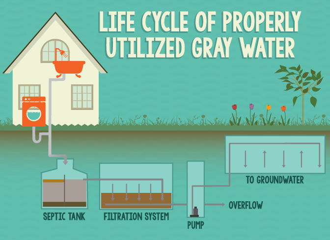Making Use of Gray Water around Your Home